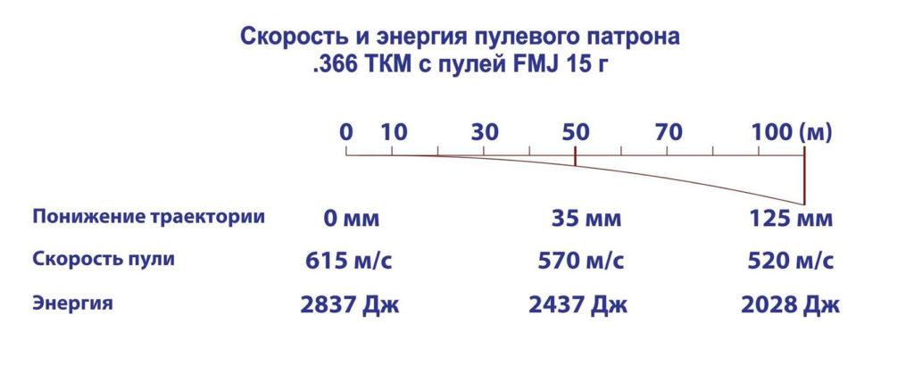 366 ТКМ